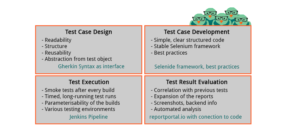 testbirds tech stack overview