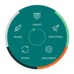 development_lifecycle