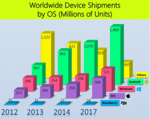 Worldwide device shipments