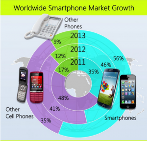 worldwide smartphone market growth