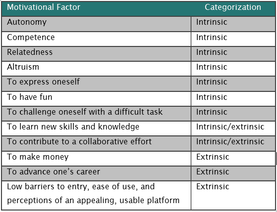 Motivational Factors in Crowdtesting