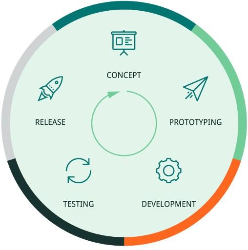 Testbirds Development Stages