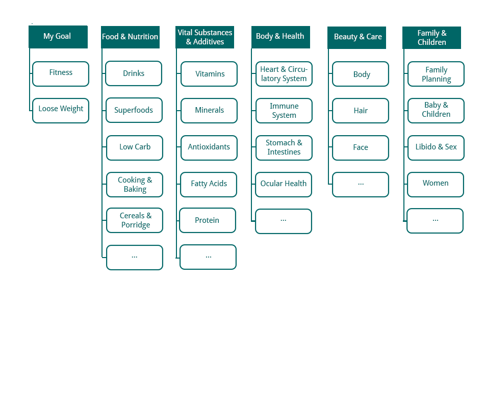 Card Sorting Example Final Categorization