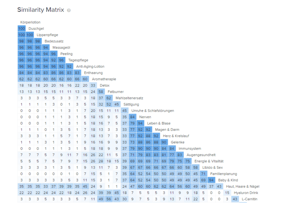 Card Sorting Similarity Matrix Example
