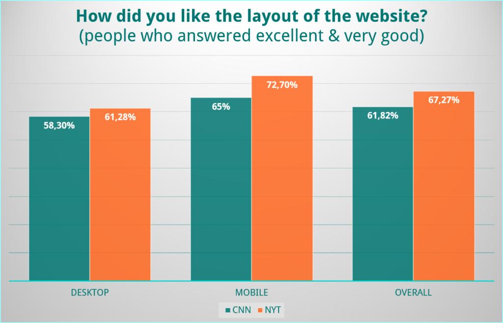 UX Battle Desktop vs. Mobile Chart 1