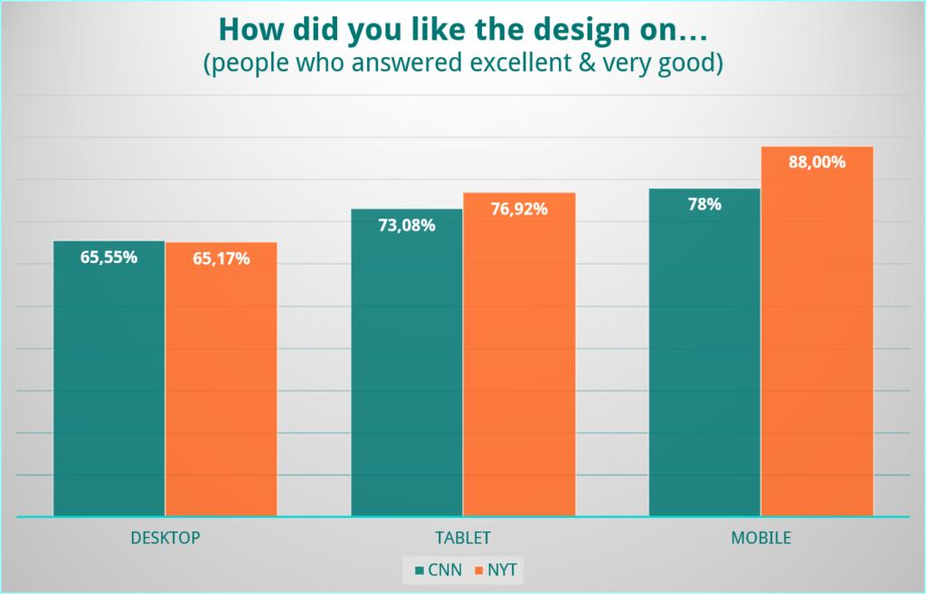 UX Battle Desktop vs. Mobile Chart 11