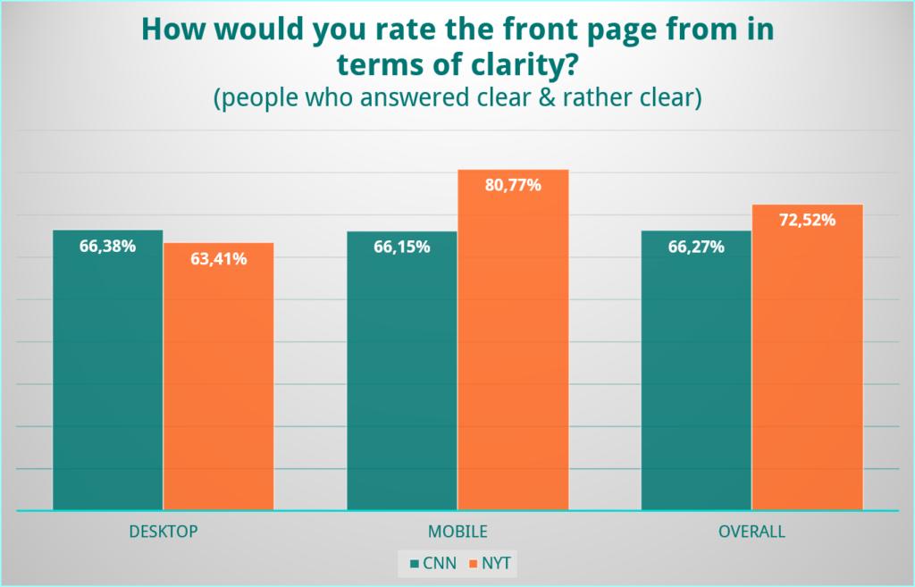 UX Battle Desktop vs. Mobile Chart 2