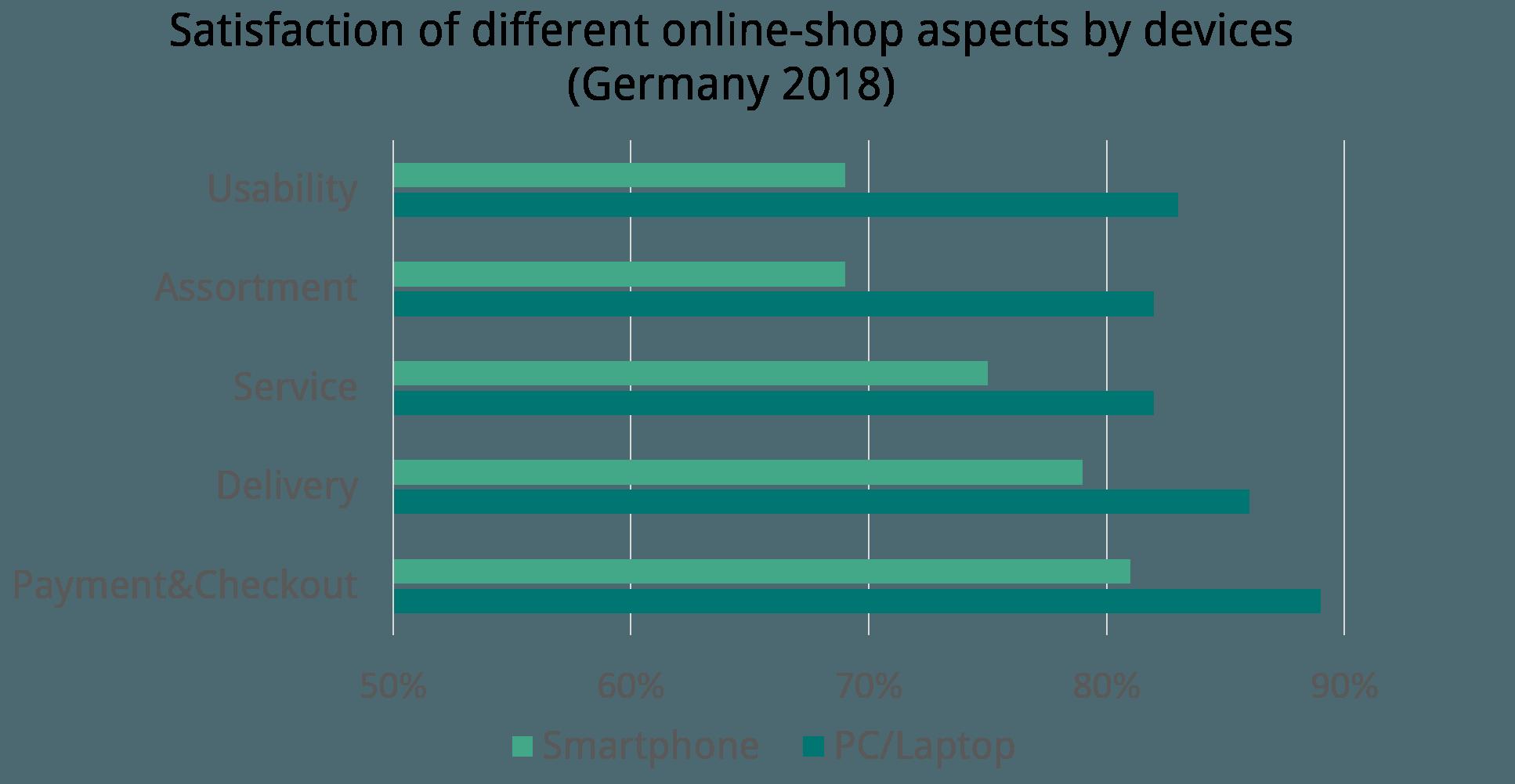 mobile-commerce-usability-blog-diagram