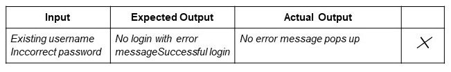 Input does not result in expected Output
