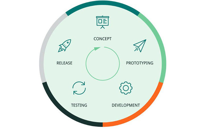 software-development-lifecycle