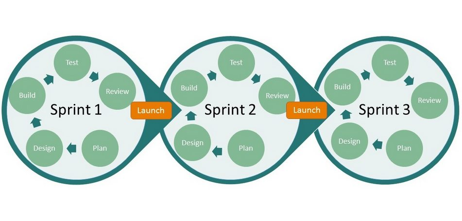sprints-agile-development