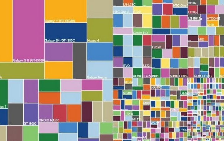 device-fragmentation-bug-testing