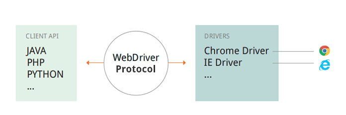 Browser Testing with Device Cloud Proxy - Languages (and Frameworks